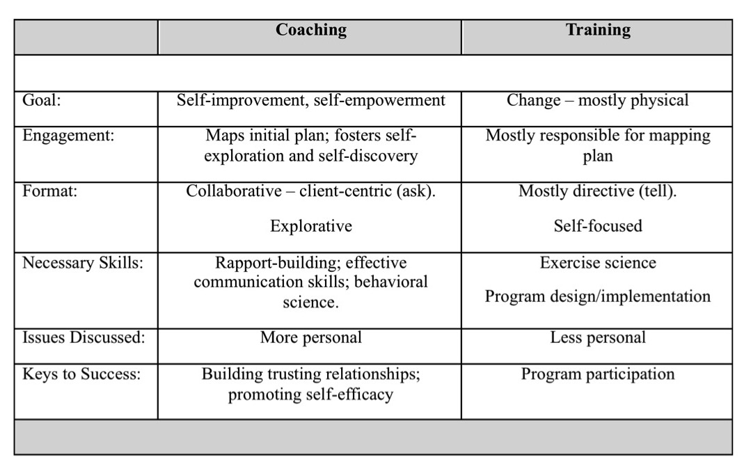Table 1- Key differentiators between coaching and training